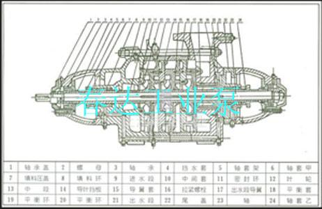 zd280-67*7自平衡耐腐蚀多级泵材质有哪些?